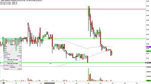 Imnp Stock Chart Imnp Stock Chart Technical Analysis For 06 22 16