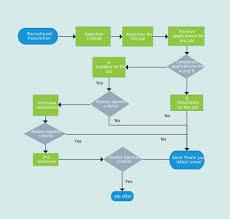 New Hire Process Flow Chart 005 Template Ideas Process Flow Diagram Templates I Tech