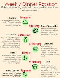 Weekly Dinner Rotation Meal Planning Dinner Rotation Theme