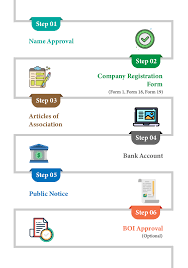 How To Register A Company How To Register A Company In Sri Lanka As Foreigner Private
