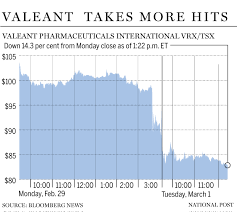 Vrx Stock Quote 69 Best Valeant Pharmaceuticals International Inc Price Target Slashed