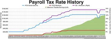 This means you can earn more before paying a national insurance contribution (nic). Federal Insurance Contributions Act Tax Wikipedia