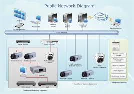 network diagram examplespublic network diagram examples