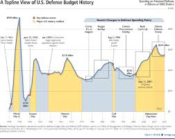 Wasatch Economics Real Defense Spending By The Us