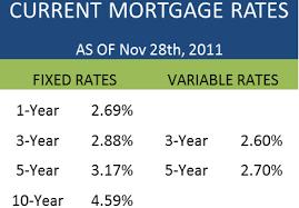 Monday Mortgage Update November 28 2011 Ratehub Ca Blog