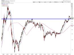 Yahoo Stock Chart Yahoo Stock Yhoo Consolidating At Key Support Level See