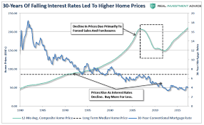 People Buy Payments Or Why Rates Cant Rise Zero Hedge