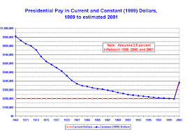 Presidential Salary History Chart Educ Career Project By Madampresident1818 On Emaze