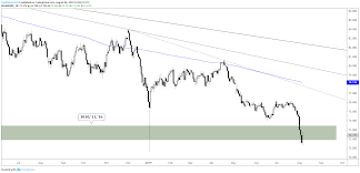 Us Dollar Hits Support Euro Resistance Dxy Eurusd Charts