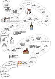 59 Problem Solving Presbyterian Church Organizational Chart