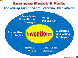 what is a business model business model venturepreneur business model converts innovation