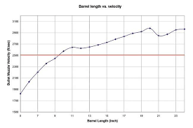 Ar15 Barrel Length Chart That I Found Very Interesting Ar15