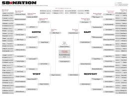 Ncaa Tournament Bracket Scores Use Baseball To Pick Your 2016 Ncaa Tournament Bracket Sbnation Com