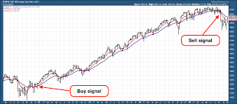 This Trend Following Trading System Is Telling You To Buy Us