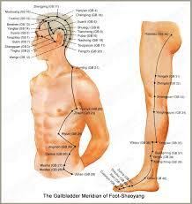 Gallbladder Meridian Acupuncture Acupressure Treatment