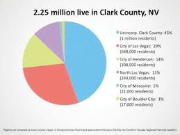 Las Vegas Population Growth Chart Population Growth Most In Unincorporated Areas The