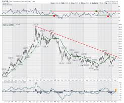 Gold Rsi Chart Gold Stalls Miners Underperform Caution Once Again