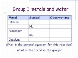 Periodic Table. Group 1 What is this also known as? What do Group ...