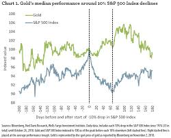 Gold Prices Two Opposite Views Same Predicted Result
