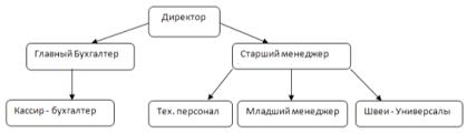 Отчет по практике ип магазина одежды baltstroy ru Вязаные шапки схемы и описания вяжи ру