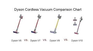 Dyson Stick Vacuum Comparison Chart Cordless Vacuum Ratings Dasem Com Co