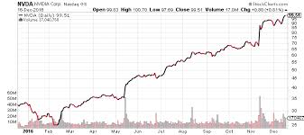 Deepmind Stock Chart Alphabet Inc Could Google Stock Surge In 2017