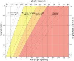 Bmi Chart Women Uk Underweight Wikipedia
