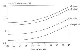 Risk Of Down Syndrome By Age Chart Ultrasound Measurements For Down Syndrome