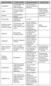Medication Chart For Pregnancy Pregnancy Ailments And Medicine Options Medcells Cord