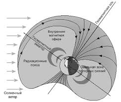 Магнитное поле Земли Магнитные полюса Земли