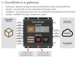 iot gateway│womaster Cloudgate Universe Wiring Diagram one of the major benefits of the product is flexible functionality which is achieved by supporting a wide range of plugin expansion cards wifi client ap,