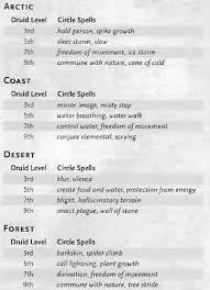 Druid Legend Of Zelda A Clockwork Empire Obsidian Portal