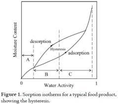 Moisture Content Moisture Sorption Isotherm Wikipedia