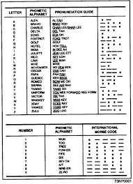 History and current military phonetic alphabet. Allied Military Phonetic Spelling Alphabets Military Wiki Fandom