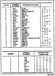 Start studying us navy phonetic alphabet. Allied Military Phonetic Spelling Alphabets Military Wiki Fandom
