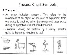 Process Chart Example Process Chart Powerpoint Slides