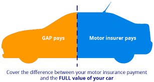 Gap Insurance Confused Com