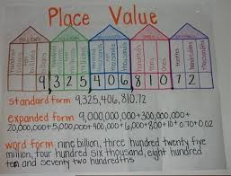 How To Create A Place Value Chart Category Place Value Welcome