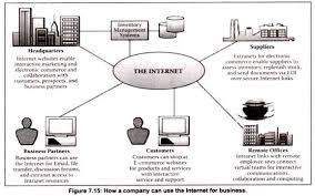essay on dot coms companies how a company can use the internet for business