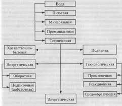 Реферат Гидросфера Рис 1 Классификация природных вод по целевому назначению
