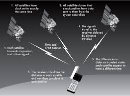 How Gps Works Global Positioning System