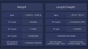 Infant Growth Spurt Chart 63 Disclosed Baby Growth Chart Bangladesh