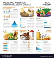 Nutrition Food Chart Health And Nutrition Food By Group Infographic