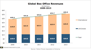 American Box Office Chart Global Box Office Revenues 2009 2013 Marketing Charts