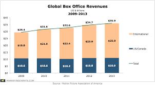 Global Box Office Revenues 2009 2013 Marketing Charts