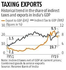 High Indirect Taxes Are Hurting Exports Make In India