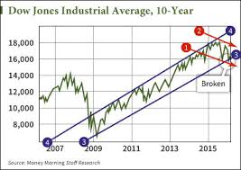 Stock Market 2016 Chart This Stock Market Crash Chart Shows A Major Warning For 2016