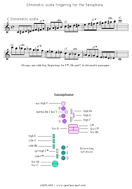 Clarinet Chromatic Scale Finger Chart Jam Factory Chromatic Fingerings