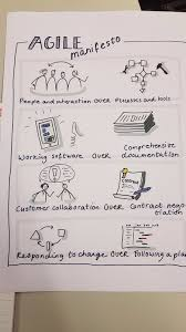 Design Thinking Agile Manifesto Agile Manifesto Agile Manifest Agile Software Development
