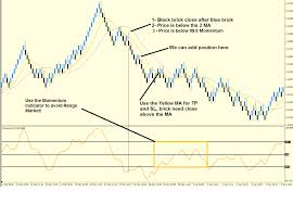 Renko Ma Momentum Trend Catcher Forex Wiki Trading